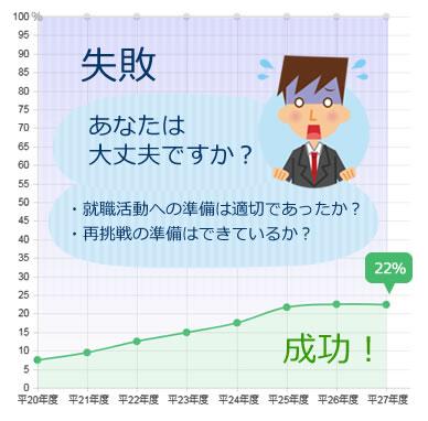 一般就労への移行率の推移