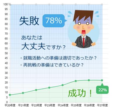 就労支援の一般就職への就職率